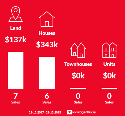 Average sales prices and volume of sales in Goornong, VIC 3557