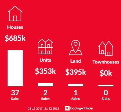 Average sales prices and volume of sales in Gooseberry Hill, WA 6076