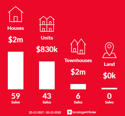 Average sales prices and volume of sales in Gordon, NSW 2072
