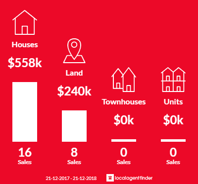 Average sales prices and volume of sales in Gordon, VIC 3345