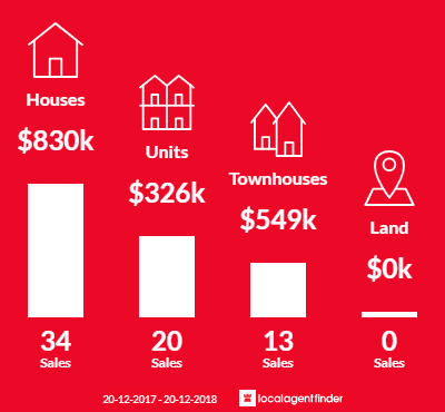 Average sales prices and volume of sales in Gordon Park, QLD 4031