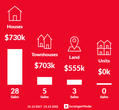 Average sales prices and volume of sales in Gowanbrae, VIC 3043
