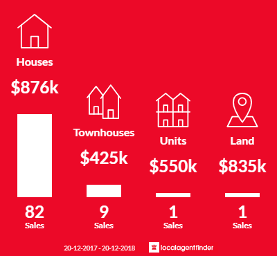Average sales prices and volume of sales in Graceville, QLD 4075