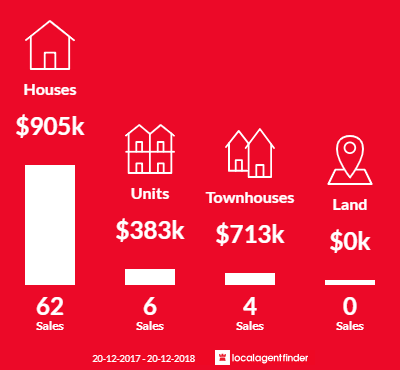 Average sales prices and volume of sales in Grange, QLD 4051