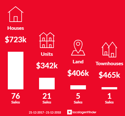 Average sales prices and volume of sales in Grange, SA 5022