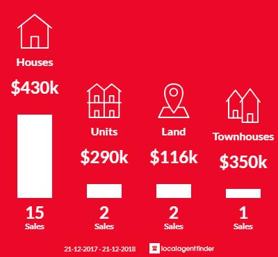 Average sales prices and volume of sales in Granton, TAS 7030