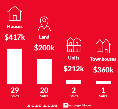 Average sales prices and volume of sales in Grantville, VIC 3984