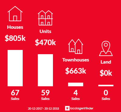 Average sales prices and volume of sales in Granville, NSW 2142