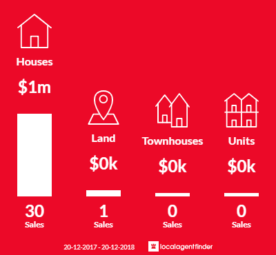 Average sales prices and volume of sales in Grays Point, NSW 2232