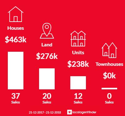 Average sales prices and volume of sales in Greenacres, SA 5086