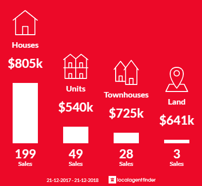 Average sales prices and volume of sales in Greensborough, VIC 3088