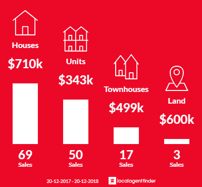 Average sales prices and volume of sales in Greenslopes, QLD 4120
