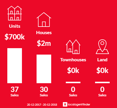 Average sales prices and volume of sales in Greenwich, NSW 2065