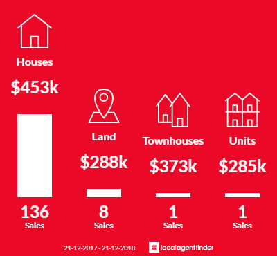 Average sales prices and volume of sales in Greenwith, SA 5125
