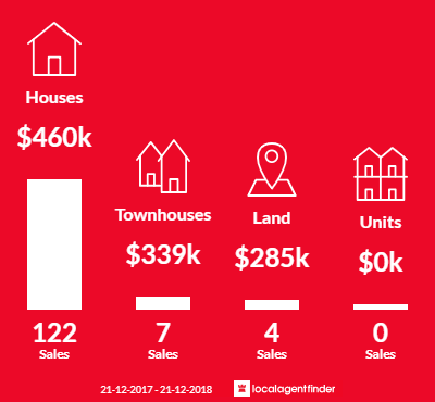 Average sales prices and volume of sales in Griffin, QLD 4503