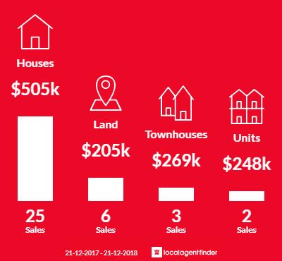 Average sales prices and volume of sales in Grindelwald, TAS 7277