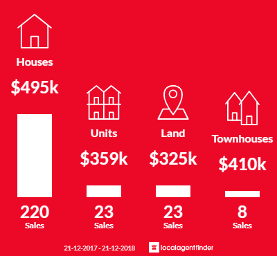 Average sales prices and volume of sales in Grovedale, VIC 3216