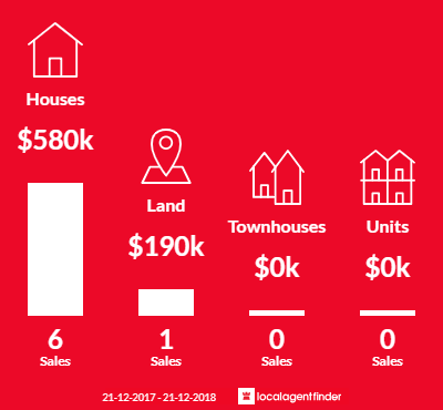 Average sales prices and volume of sales in Guildford, VIC 3451