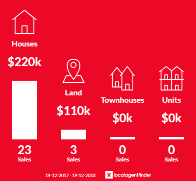 Average sales prices and volume of sales in Guyra, NSW 2365