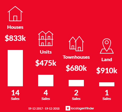 Average sales prices and volume of sales in Gwynneville, NSW 2500