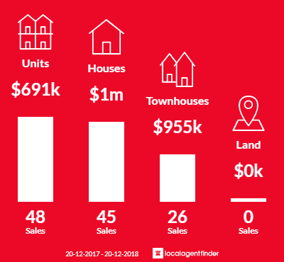 Average sales prices and volume of sales in Gymea, NSW 2227