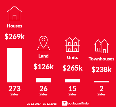 Average sales prices and volume of sales in Gympie, QLD 4570