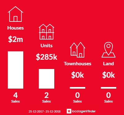 Average sales prices and volume of sales in Hackney, SA 5069
