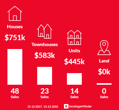 Average sales prices and volume of sales in Hadfield, VIC 3046