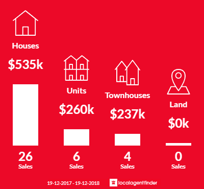 Average sales prices and volume of sales in Halekulani, NSW 2262