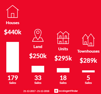 Average sales prices and volume of sales in Halls Head, WA 6210