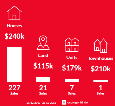Average sales prices and volume of sales in Hamilton, VIC 3300