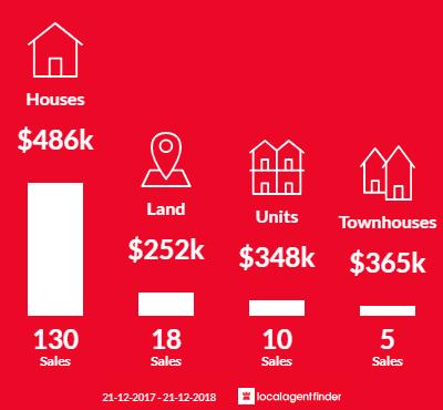 Average sales prices and volume of sales in Hamilton Hill, WA 6163