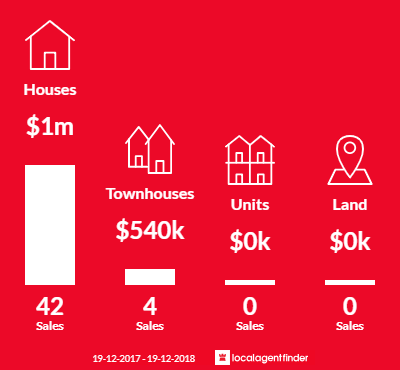 Average sales prices and volume of sales in Hamilton South, NSW 2303