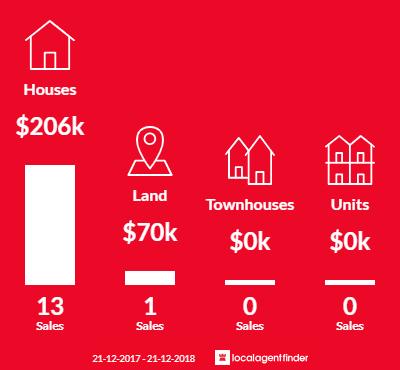 Average sales prices and volume of sales in Hamley Bridge, SA 5401
