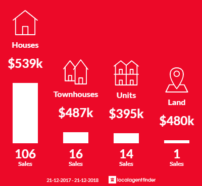 Average sales prices and volume of sales in Hamlyn Heights, VIC 3215