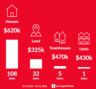Average sales prices and volume of sales in Hamlyn Terrace, NSW 2259