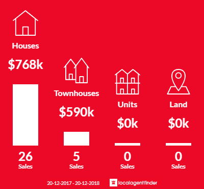 Average sales prices and volume of sales in Hammondville, NSW 2170