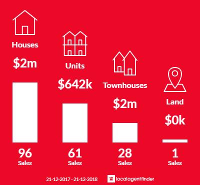 Average sales prices and volume of sales in Hampton, VIC 3188