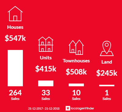 Average sales prices and volume of sales in Hampton Park, VIC 3976