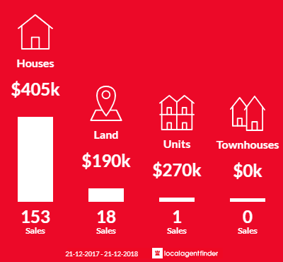 Average sales prices and volume of sales in Happy Valley, SA 5159