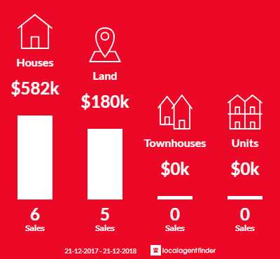 Average sales prices and volume of sales in Harrietville, VIC 3741