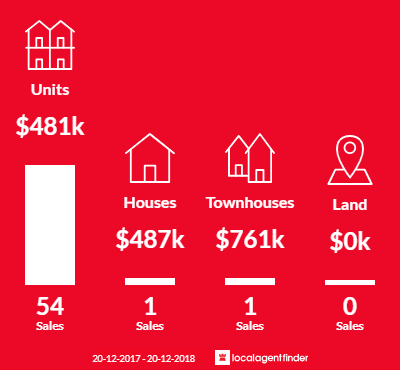 Average sales prices and volume of sales in Harris Park, NSW 2150