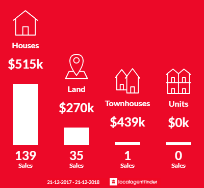 Average sales prices and volume of sales in Harrisdale, WA 6112