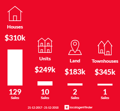 Average sales prices and volume of sales in Harristown, QLD 4350