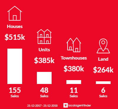 Average sales prices and volume of sales in Hastings, VIC 3915