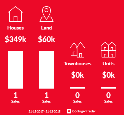 Average sales prices and volume of sales in Hawkesdale, VIC 3287