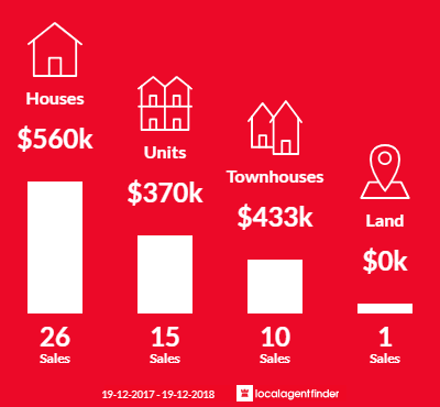 Average sales prices and volume of sales in Hawks Nest, NSW 2324