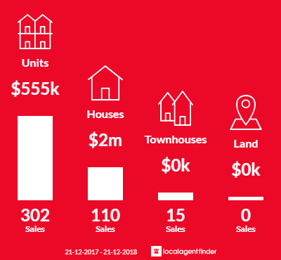 Average sales prices and volume of sales in Hawthorn, VIC 3122
