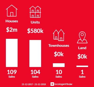 Average sales prices and volume of sales in Hawthorn East, VIC 3123