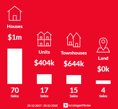 Average sales prices and volume of sales in Hawthorne, QLD 4171